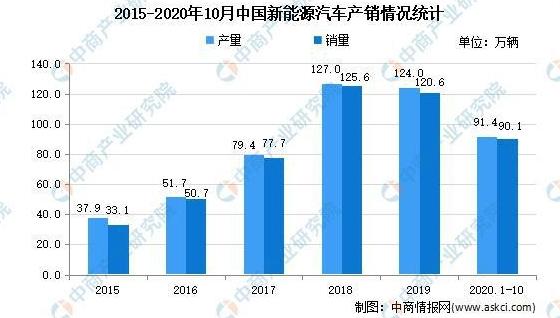 2021年中国新能源汽车市场现状分析:新能源汽车产销量占比升高