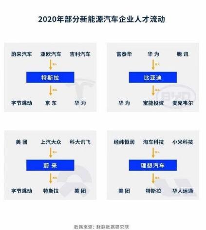 """华为为""""造车"""",已开始争夺2022年的毕业生"""