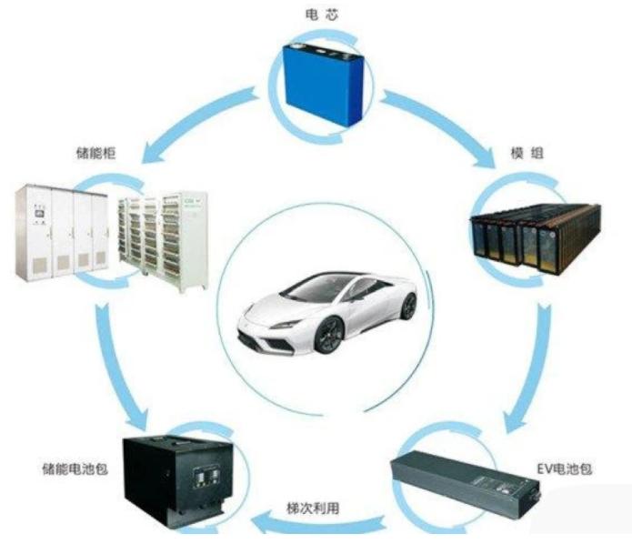 中国电动车销量占比突破10%新能源时代即将到来