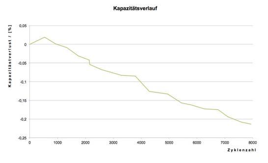 锂电池,AKASOL新款锂电池模块,AKAMODULE使用寿命延长50%