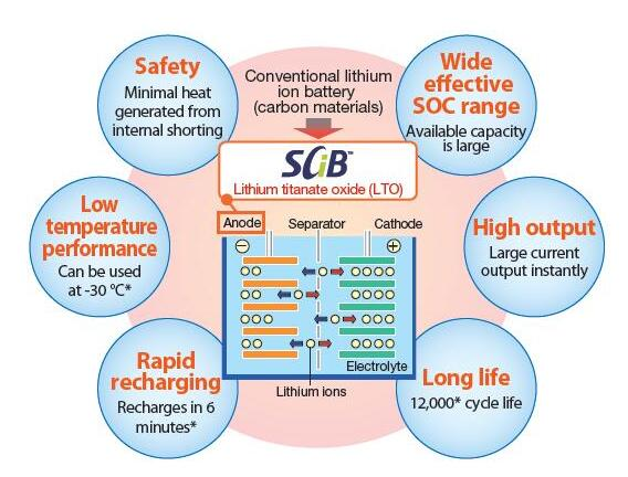 5分钟充满90%,东芝基于钛酸锂负极的SCiB锂离子电池技术